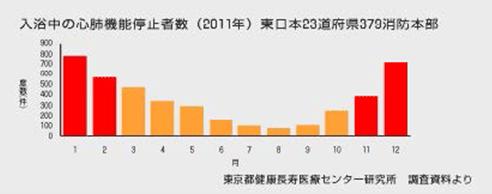 入浴中の心肺機能停止者数(2011年)東日本23道府県379消防本部