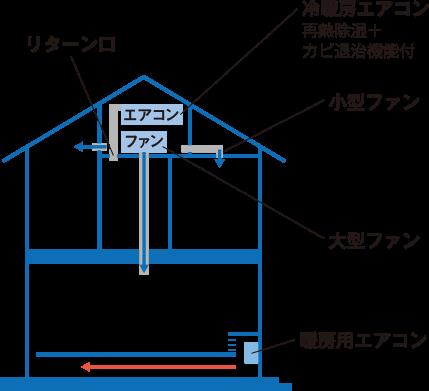 床下エアコン方式